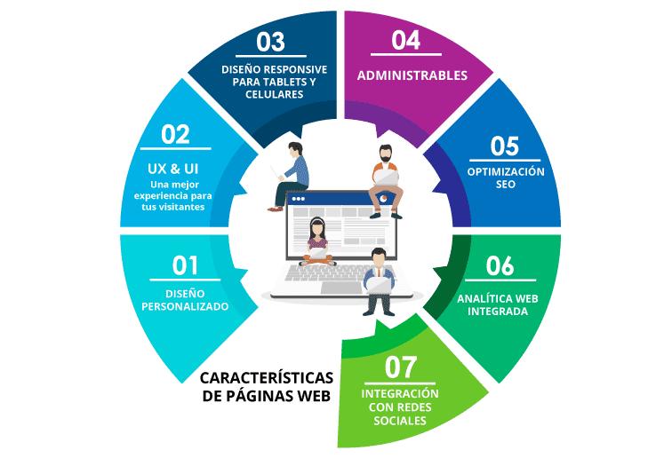 Diseño Web Bitwobi pasos